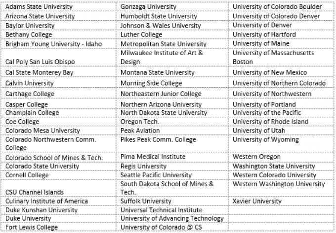 List of college acceptances